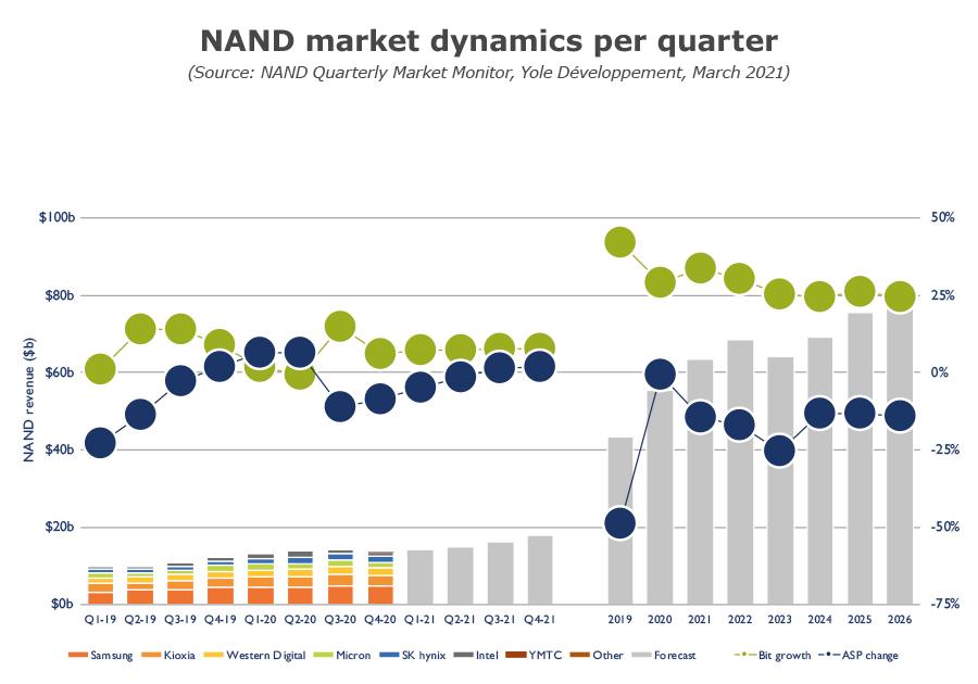 NAND market dynamics per quarter Q1 2021