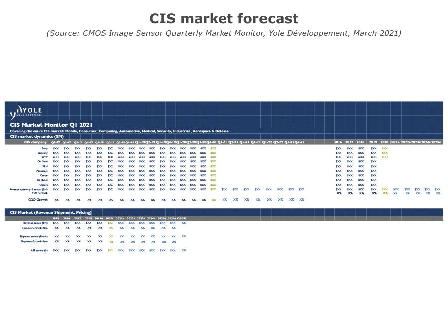 YINTM21155Q1-CIS Market forecast - CIS Monitor Q1 2021