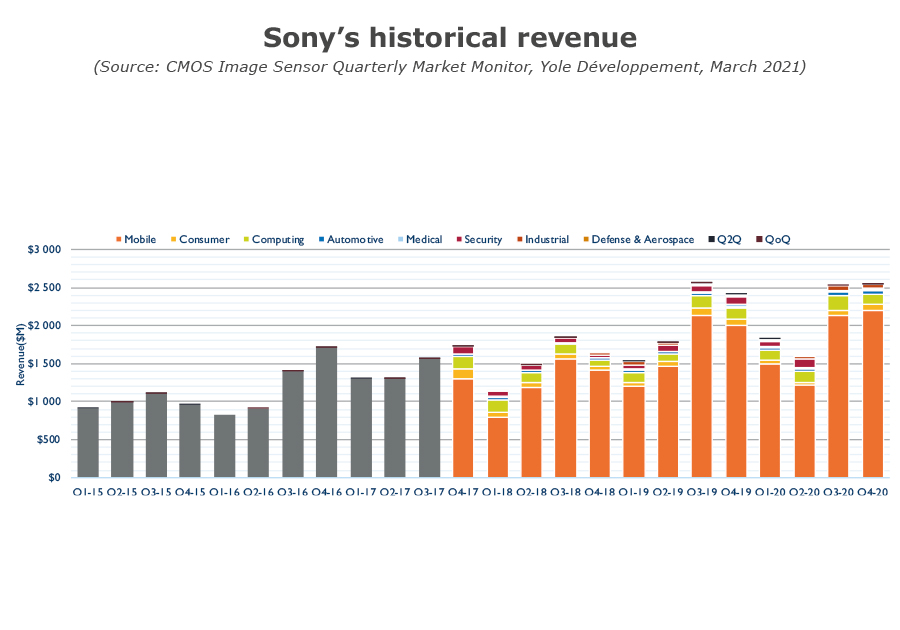 YINTM21155Q1- Sony historical revenue - CIS Market Monitor Q1 2021