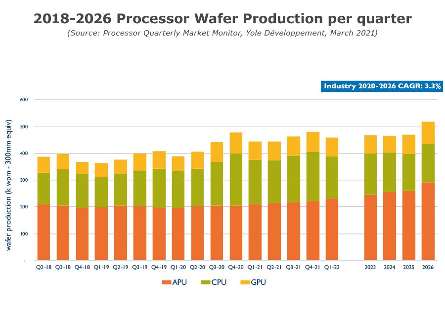 YINTM21161Q1 - Processor Quarterly Market Monitor Q1 2021 - 2018-2026 Processor Wafer Production per quarter