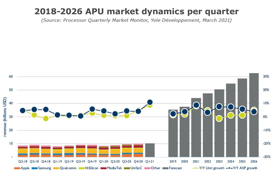 YINTM21161Q1- Processor Quarterly Market Monitor Q1 2021 - 2018-2026 APU market dynamics per quarter