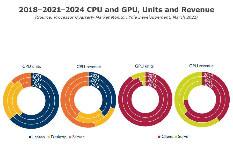 YINTM21161Q1- Processor Quarterly Market Monitor Q1 2021 - 2018-2021-2024 CPU an GPU Units and Revenue