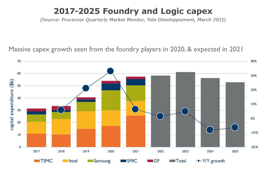 YINTM21161Q1- Processor Quarterly Market Monitor Q1 2021 - 2017-2025 Foundry and Logic capex