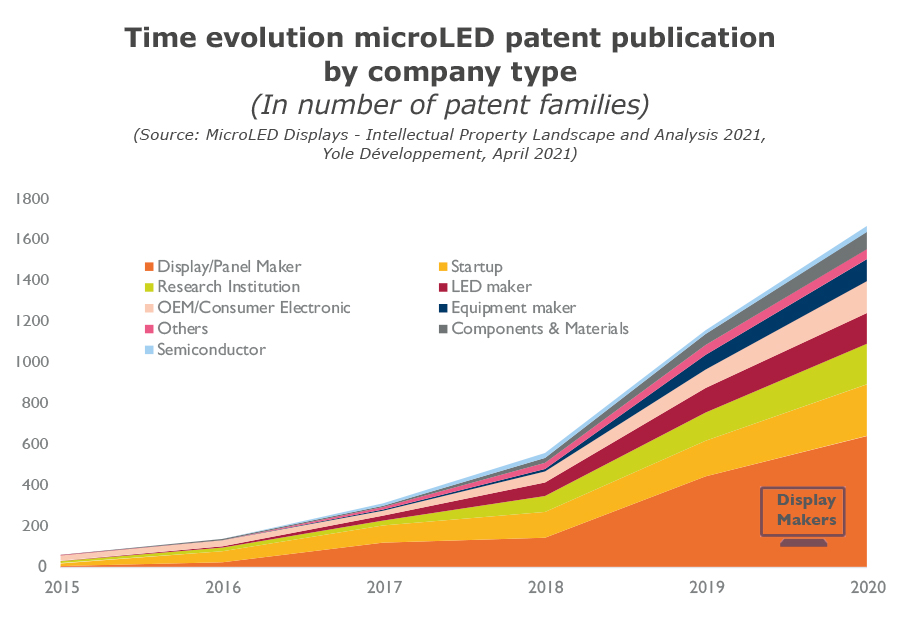 YINTR21163-Time evolution of microLED patent publication by company type