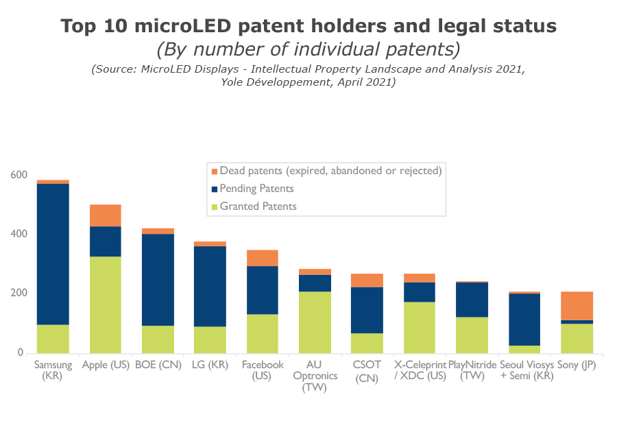 YINTR21163-Top 10 microLED patent holders and legal status