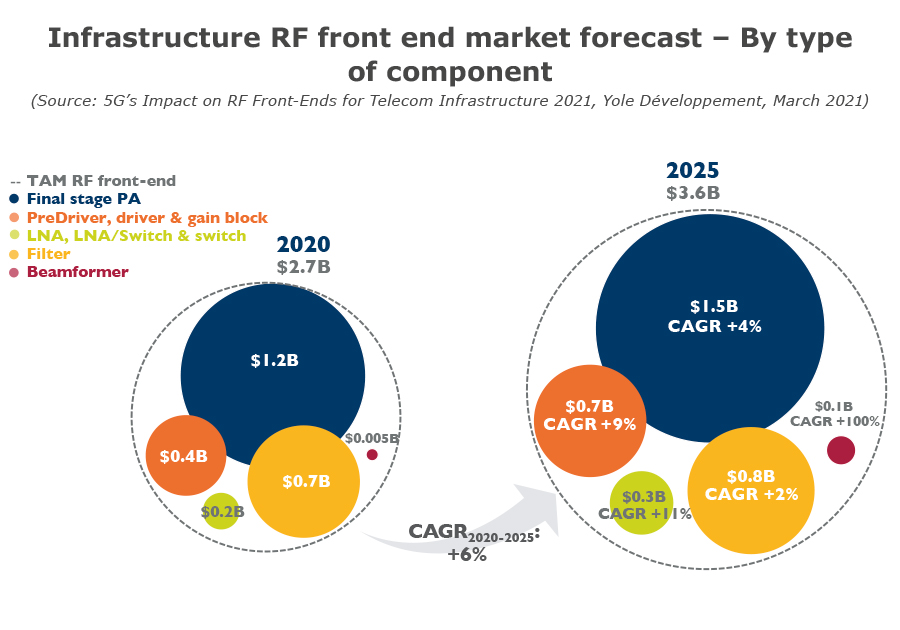 Infrastructure RF front-end market forecast - By type of component