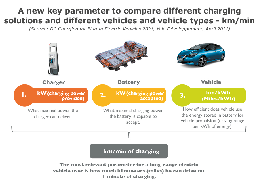 A new key parameter to compare different charging solutions and different vehicles and vehicles type - km/min