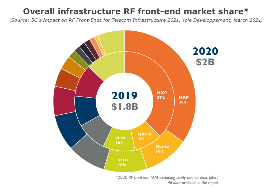 Overall infrastructure RF front-end market share