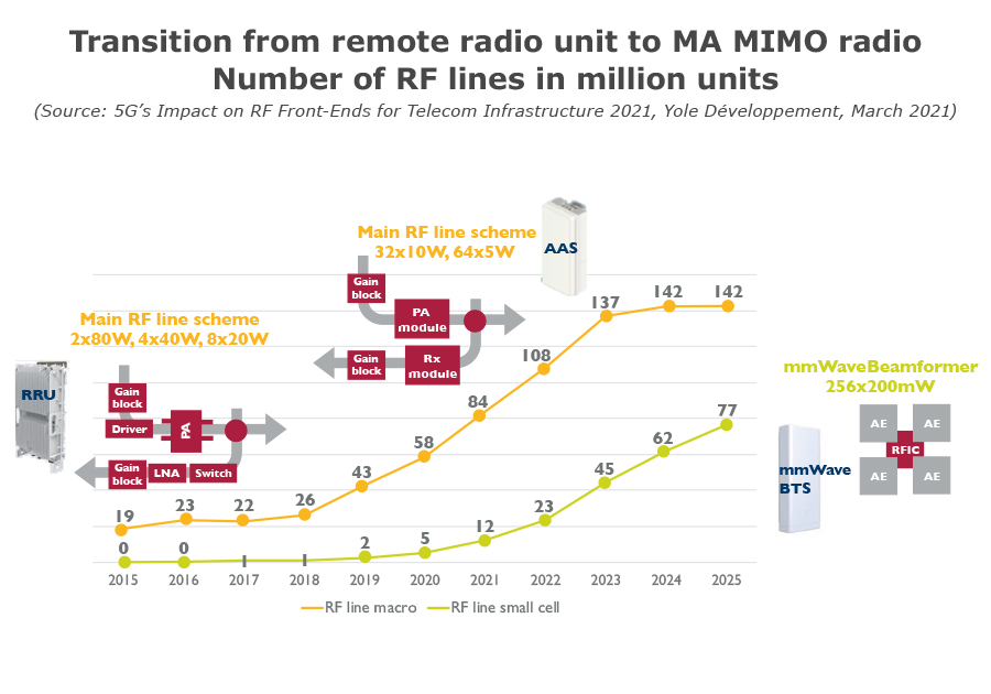 Transition from remote radio unit to MA MIMO radio - Number of RF lines in millions units