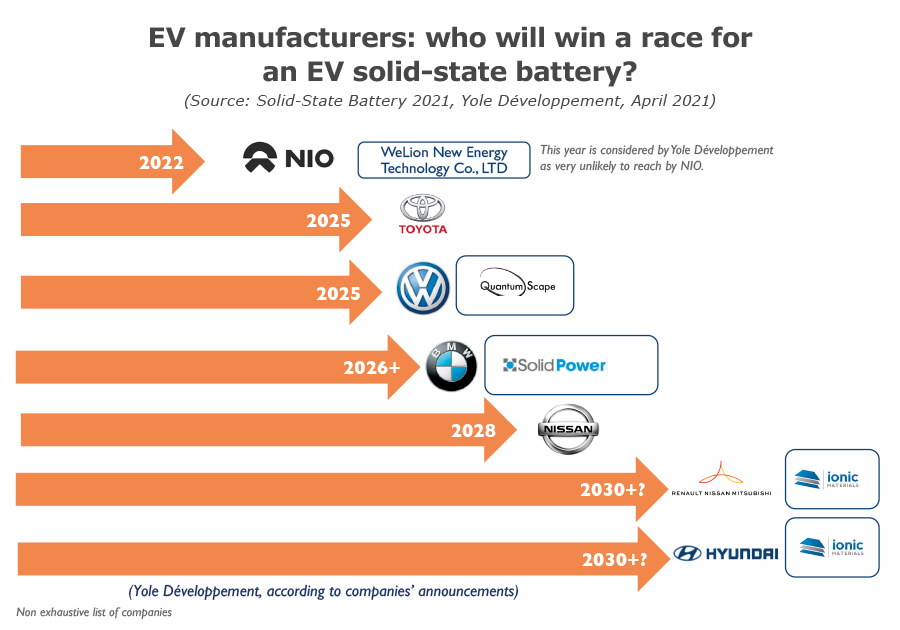 EV manufacturers: who will win a race for an EV solid-state batttery?