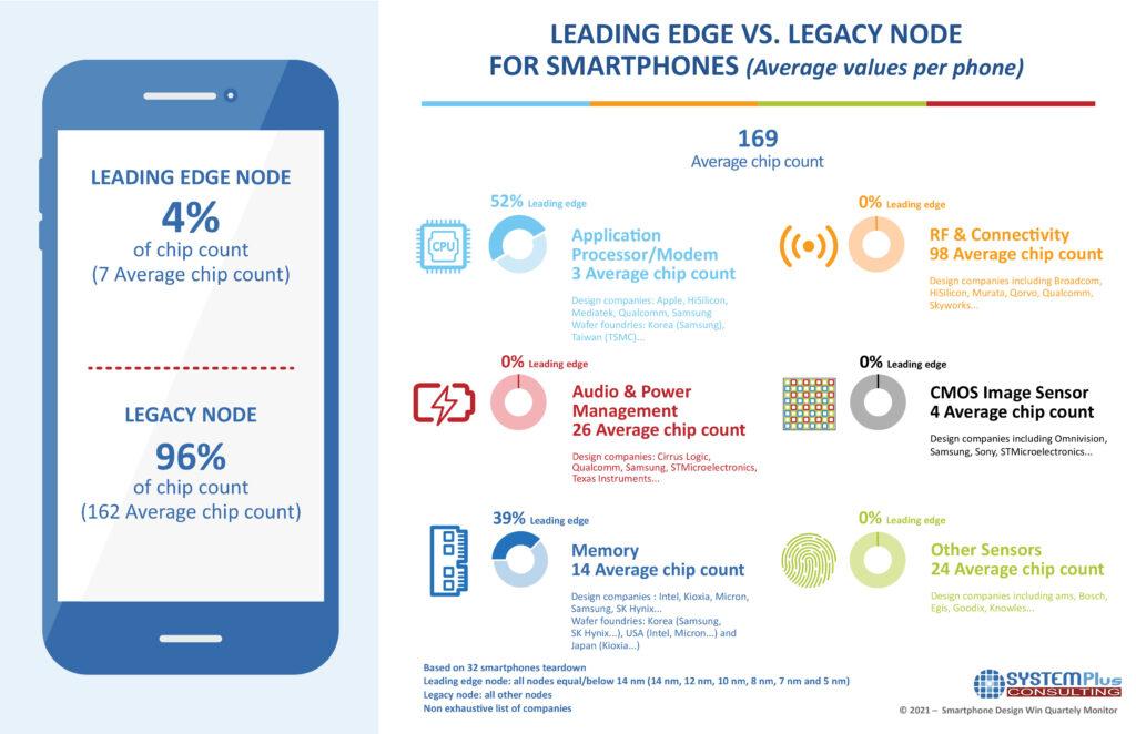 Infographic Smartphone Design Win Monitor Q1 2021 count