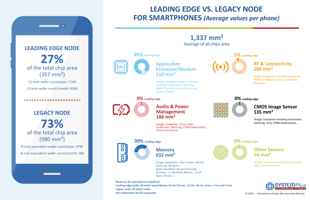 Infographic Smartphone Design Win Monitor Q1 2021 surfaces