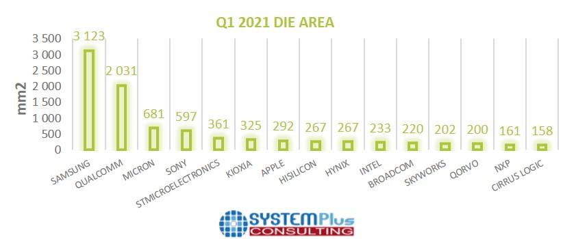 Q1 2021 Die Area - System Plus Consulting