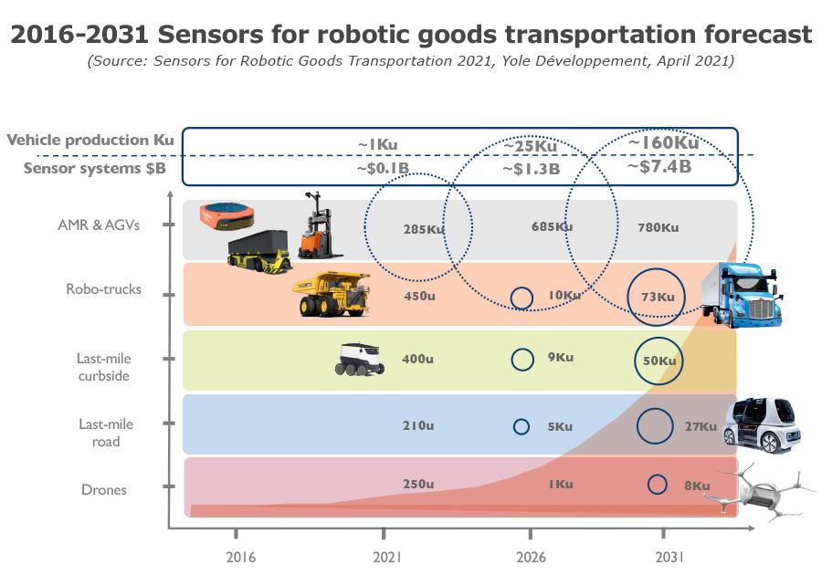 YINTR21179-2016-2031 Sensors for robotic goods transportation forecast