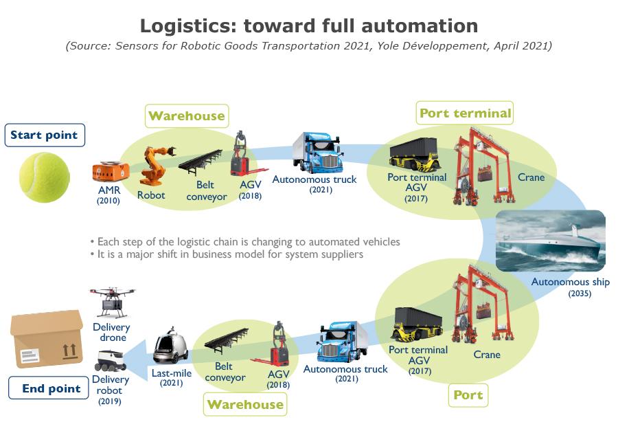 YINTR21179-Logistics Toward Full Automation