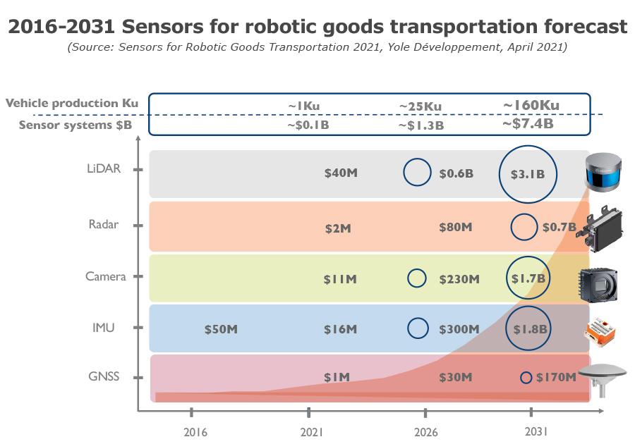 YINTR21179- Sensors for robotic good transportation forecast 2