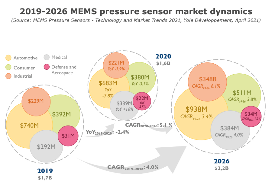 YINTR21183-2019-2026 MEMS pressure sensor market dynamics