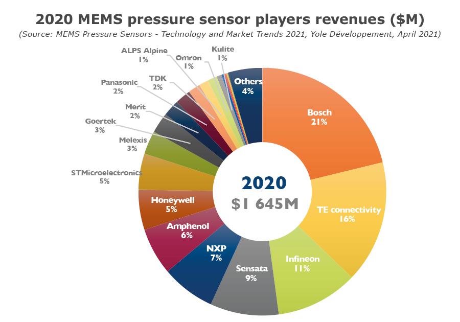 YINTR21183-2020 MEMS pressure sensor players revenues