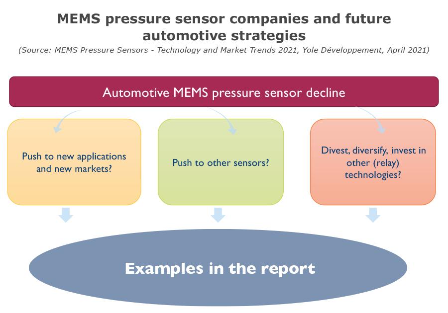 YINTR21183-MEMS pressure sensor companies and future automotive strategies