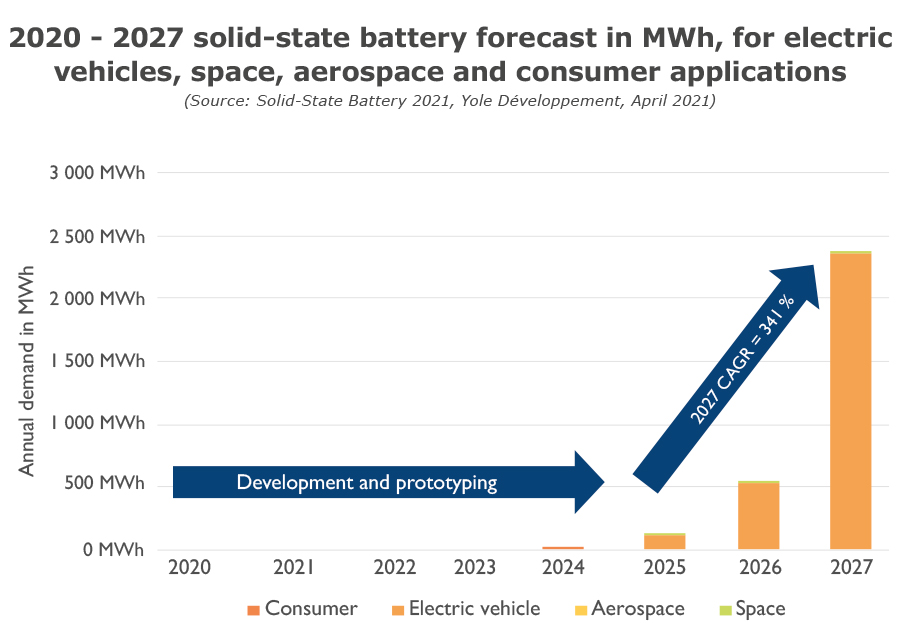 2020-2027 solid-state battery forecast in MWh, for electric vehicles, space, aerospace and consumer applications