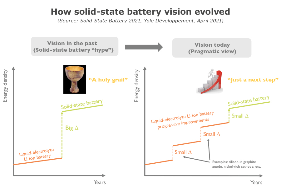 How solid-state battery vision evolved