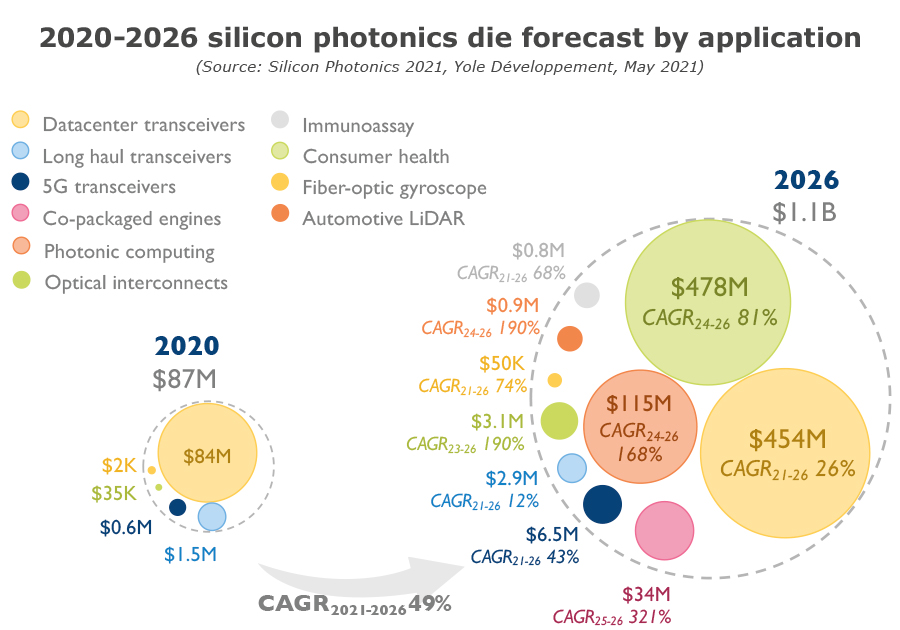 2020-26 silicon photonics die forecast by application - Yole Développement