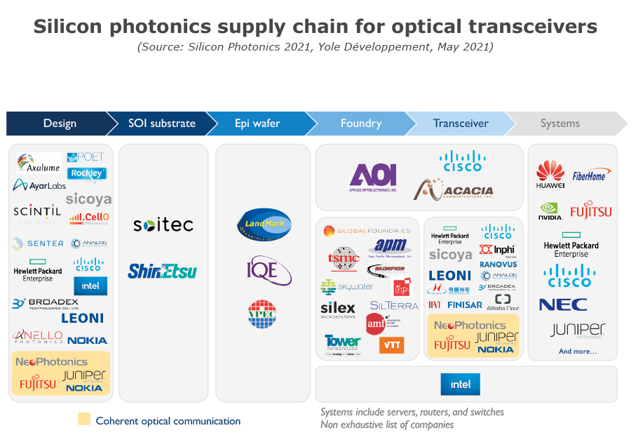 Silicon photonics supply chain for optical transceivers - Yole Développement