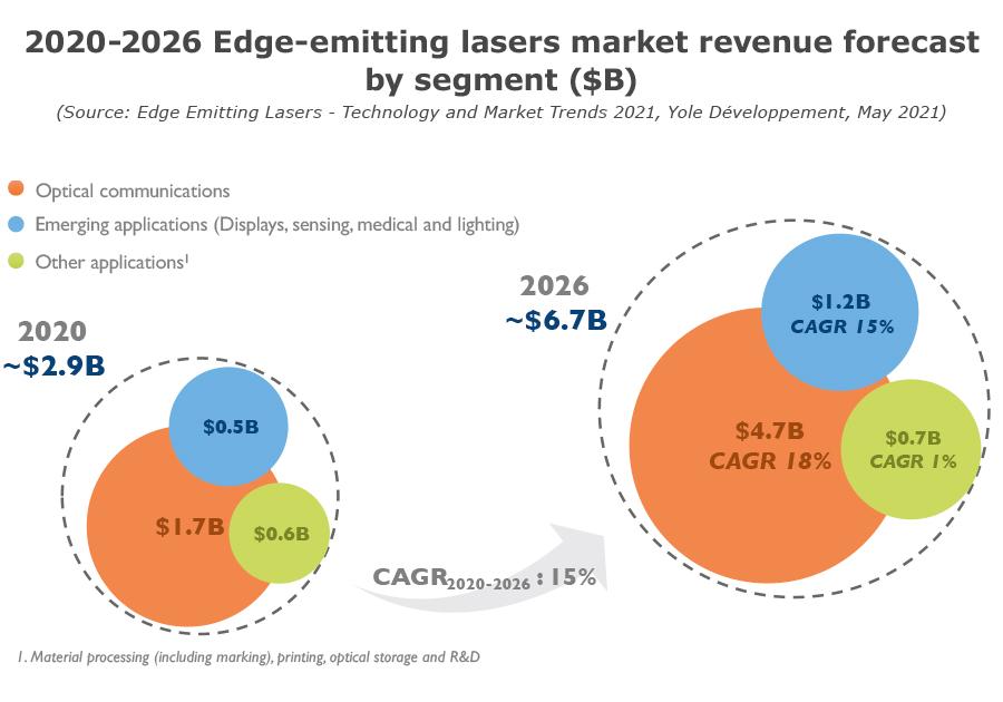 YINTR21173-2020-2026 Edge-emitting lasers market revenue forecast by segment