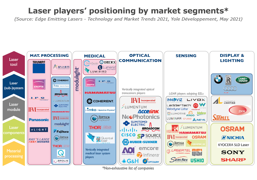 YINTR21173-Laser players' positioning by market segments