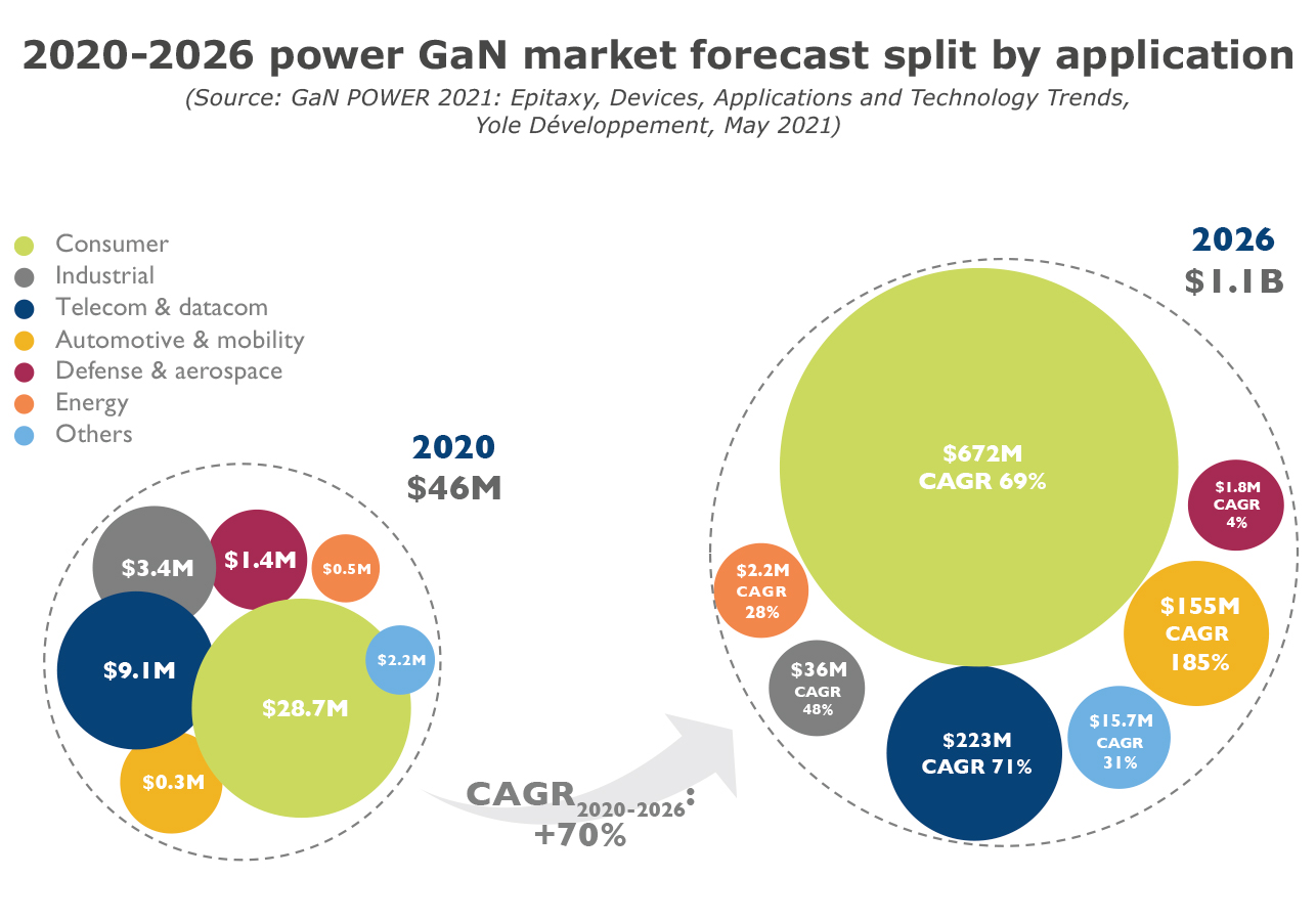 2020-2026 power GaN market forecast split by application