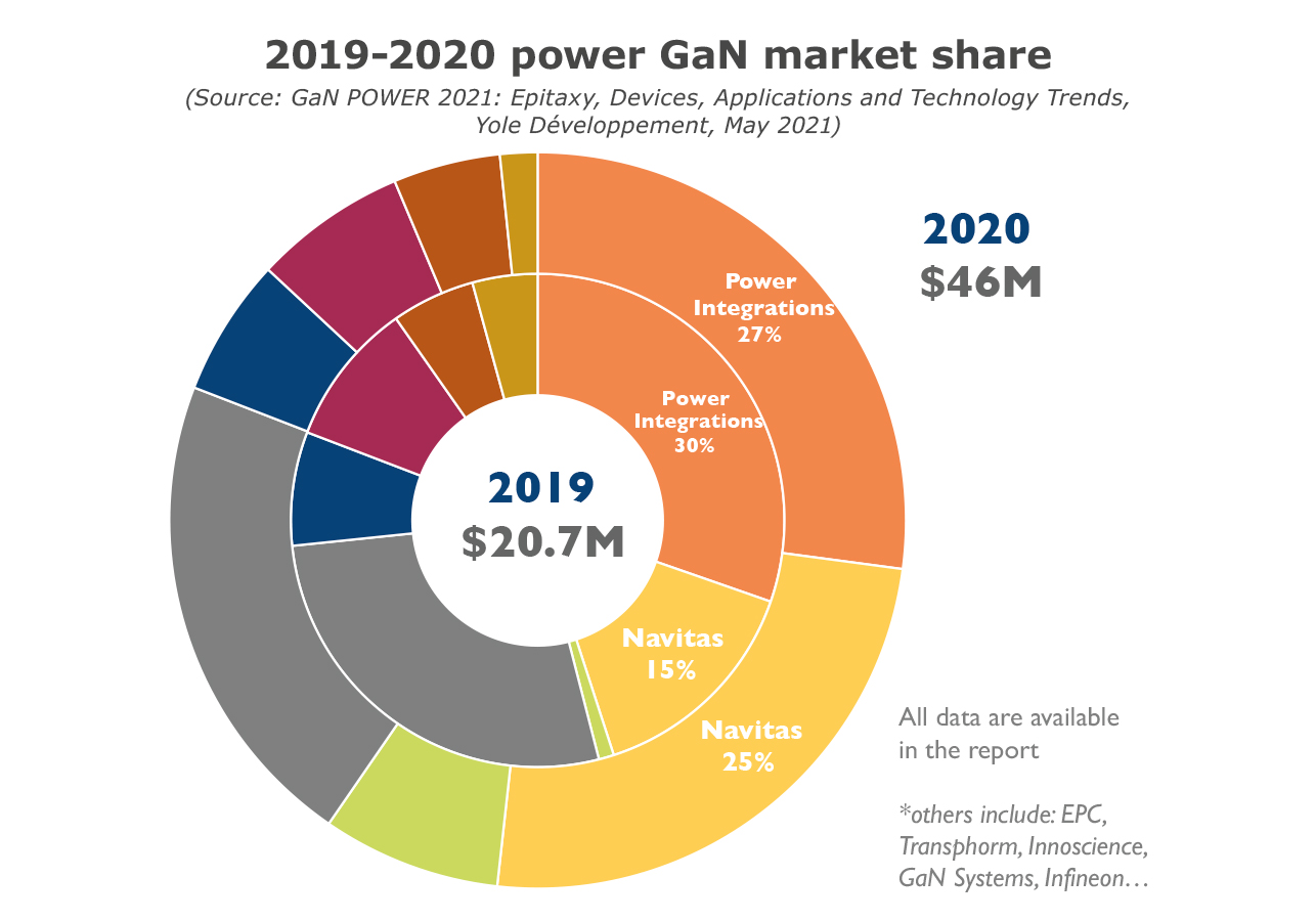 2019-2021 power GaN market share