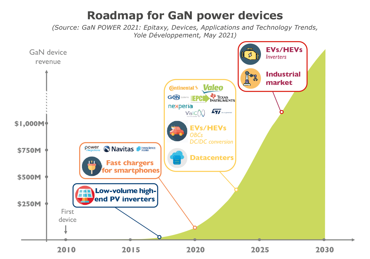 Roadmap for GaN power devices