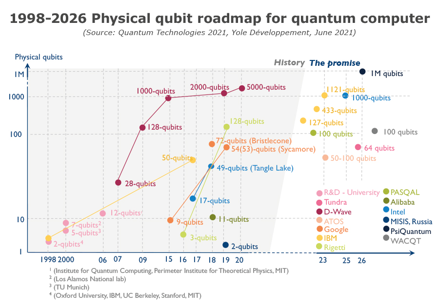 1998-2026 physical quit roadmap for quantum computer - Yole Développement