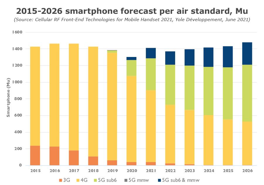 2015-2026 smartphone forecast per air standard, Mu