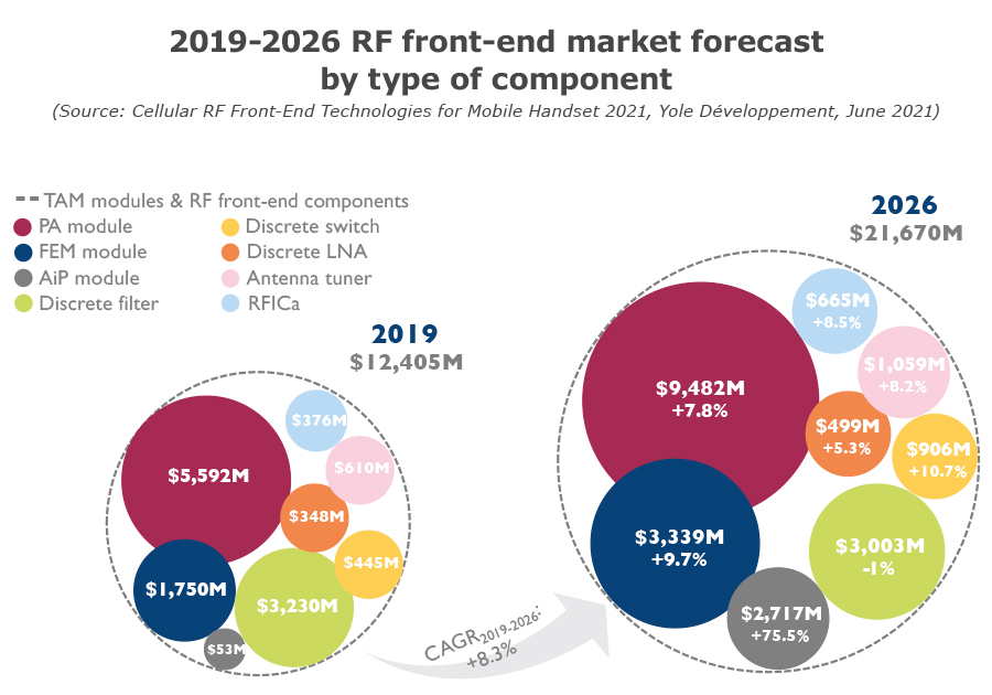 2019-2026 RF front-end market forecast by type of component