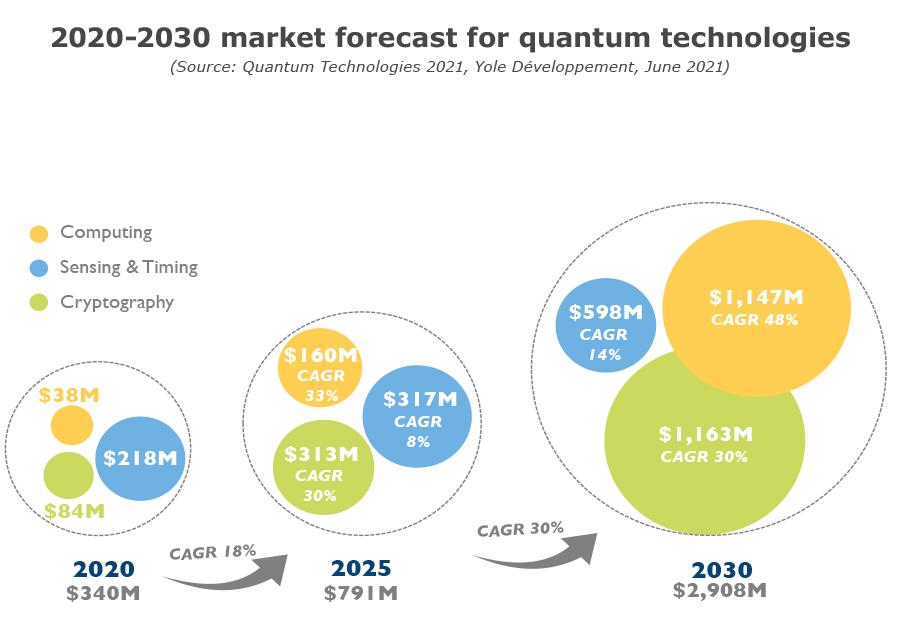 2020-2030 market forecast for quantum technologies - Yole Développement