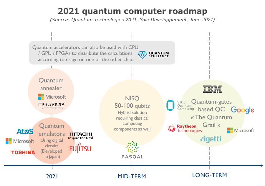 2021 quantum computer roadmap - Yole Développement