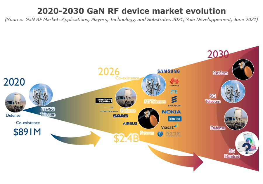 2020-2030 GaN RF device market evolution
