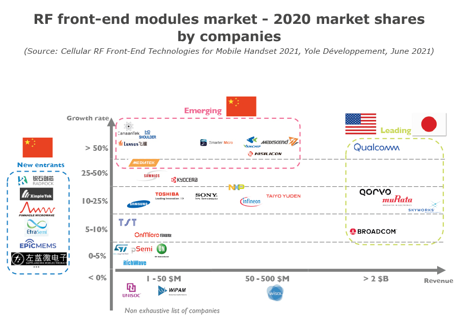 RF front-end modules market - 2020 market shares by companied