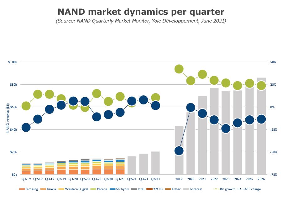 NAND market dynamics per quarter Q2 2021