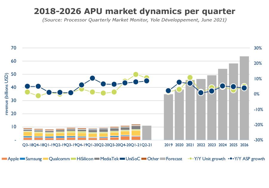 Processor Quarterly Market Monitor Q2 2021 - 2018-2026 APU market dynamics per quarter