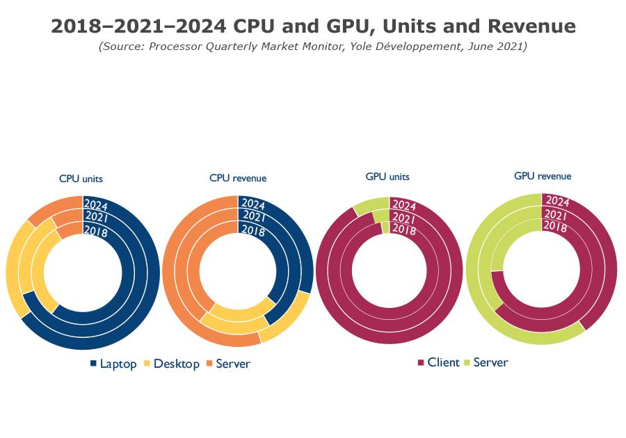 Processor Quarterly Market Monitor Q2 2021 - 2018-2021-2024 CPU an GPU Units and Revenue