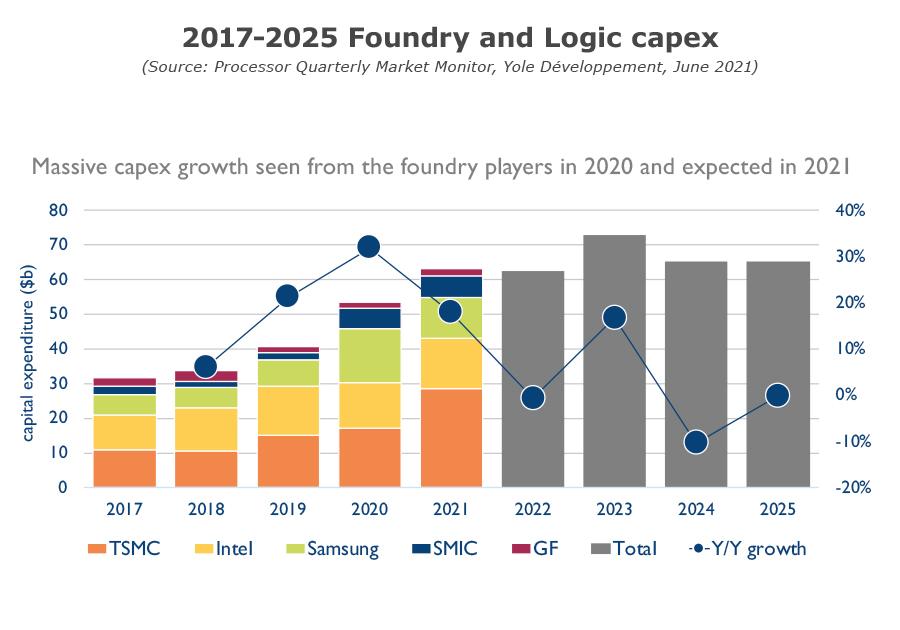 Processor Quarterly Market Monitor Q2 2021 - 2017-2025 Foundry and Logic capex