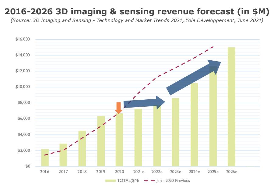 YINTR21166-2016-2026 3D imaging & sensing revenue forecast (in $M)