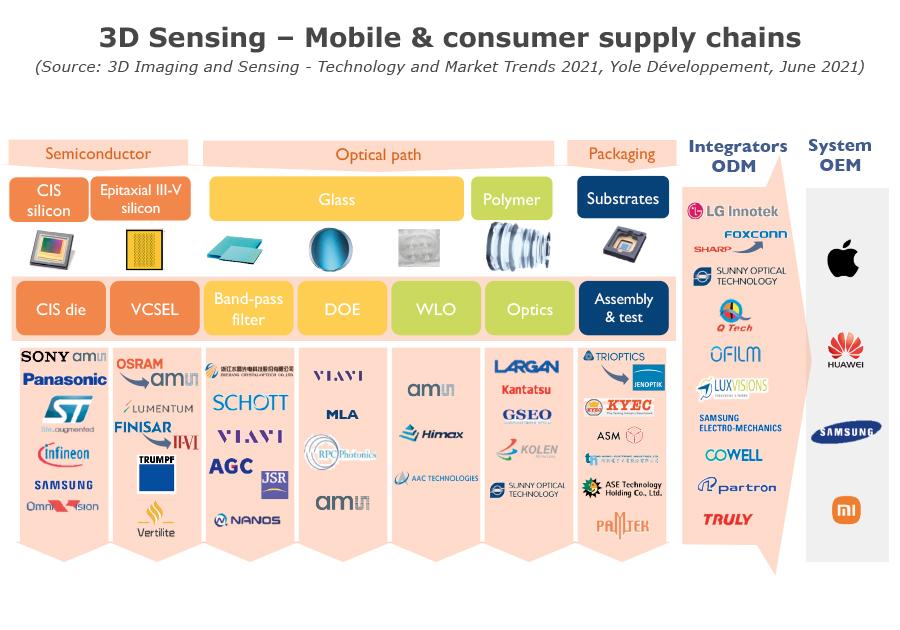 YINTR21166-3D Sensing – Mobile & consumer supply chains