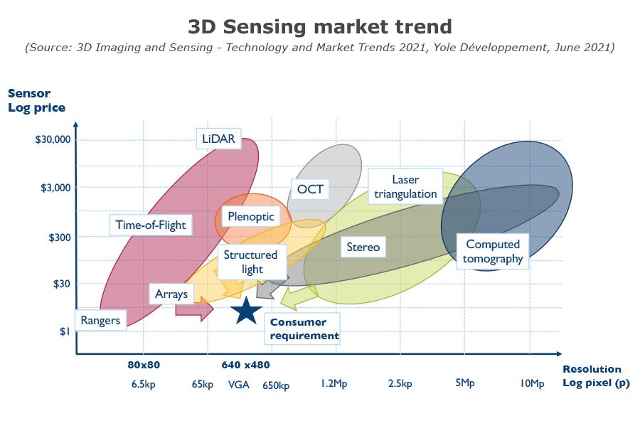 YINTR21166-3D Sensing market trend