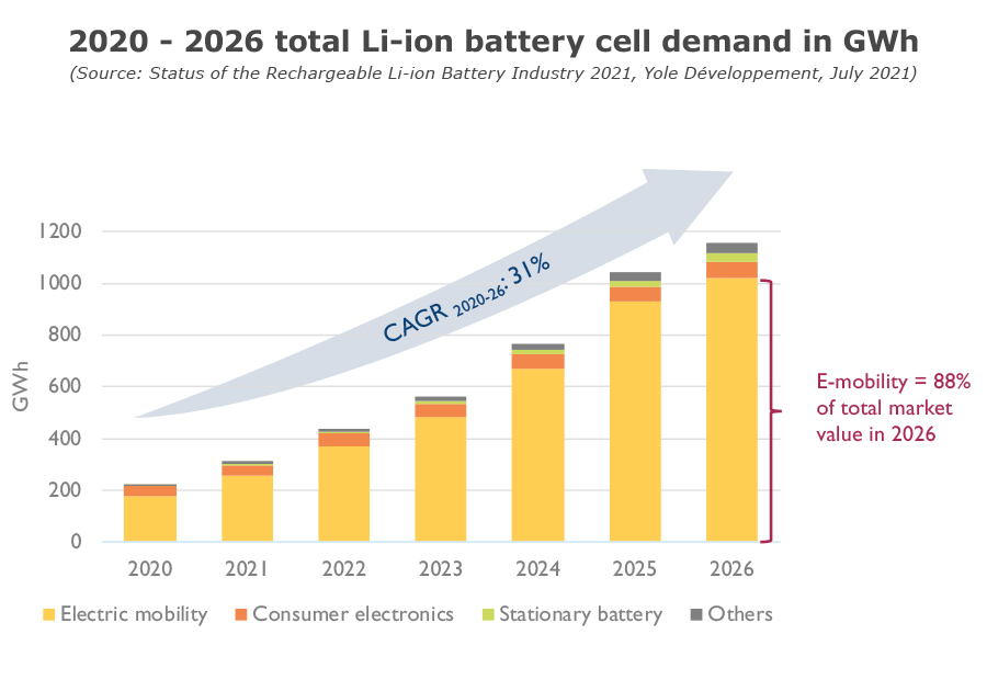 2020-2026 total Li-ion battery cell demand in GWh