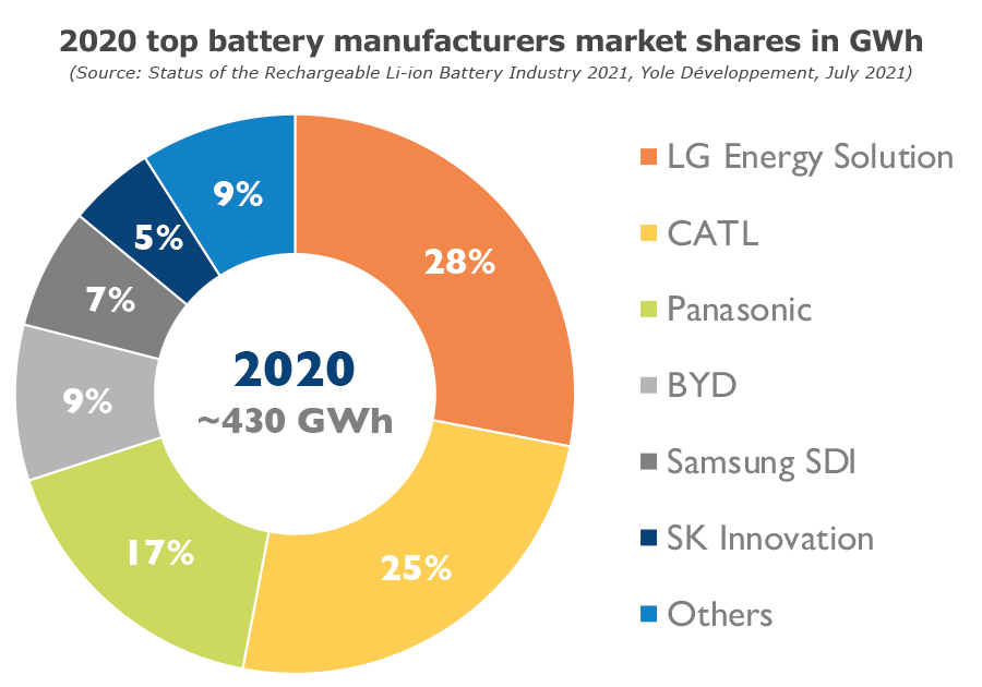 2020 top battery manufacturers market shares in GWh