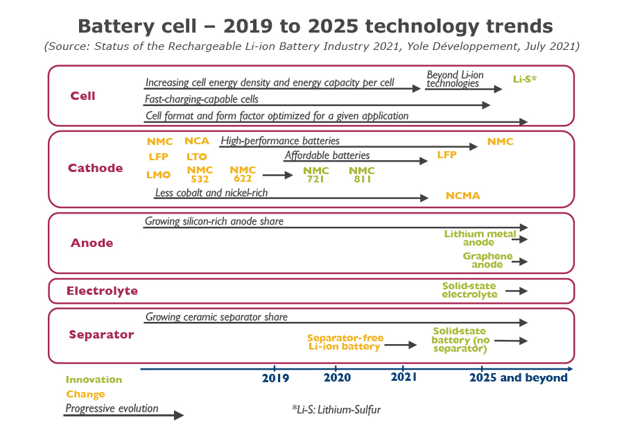 Battery cell - 2019-2025 technology trends