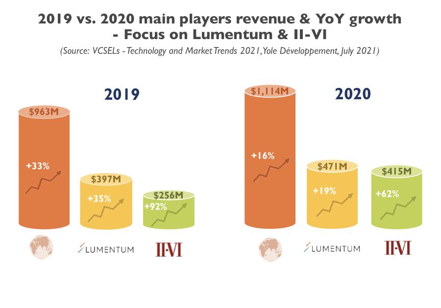 YINTR21171-2019 vs. 2020 main players revenue & YoY growth - Focus on Lumentum & II-VI